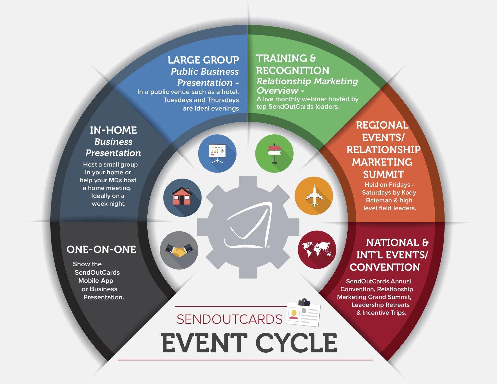 EventCycle